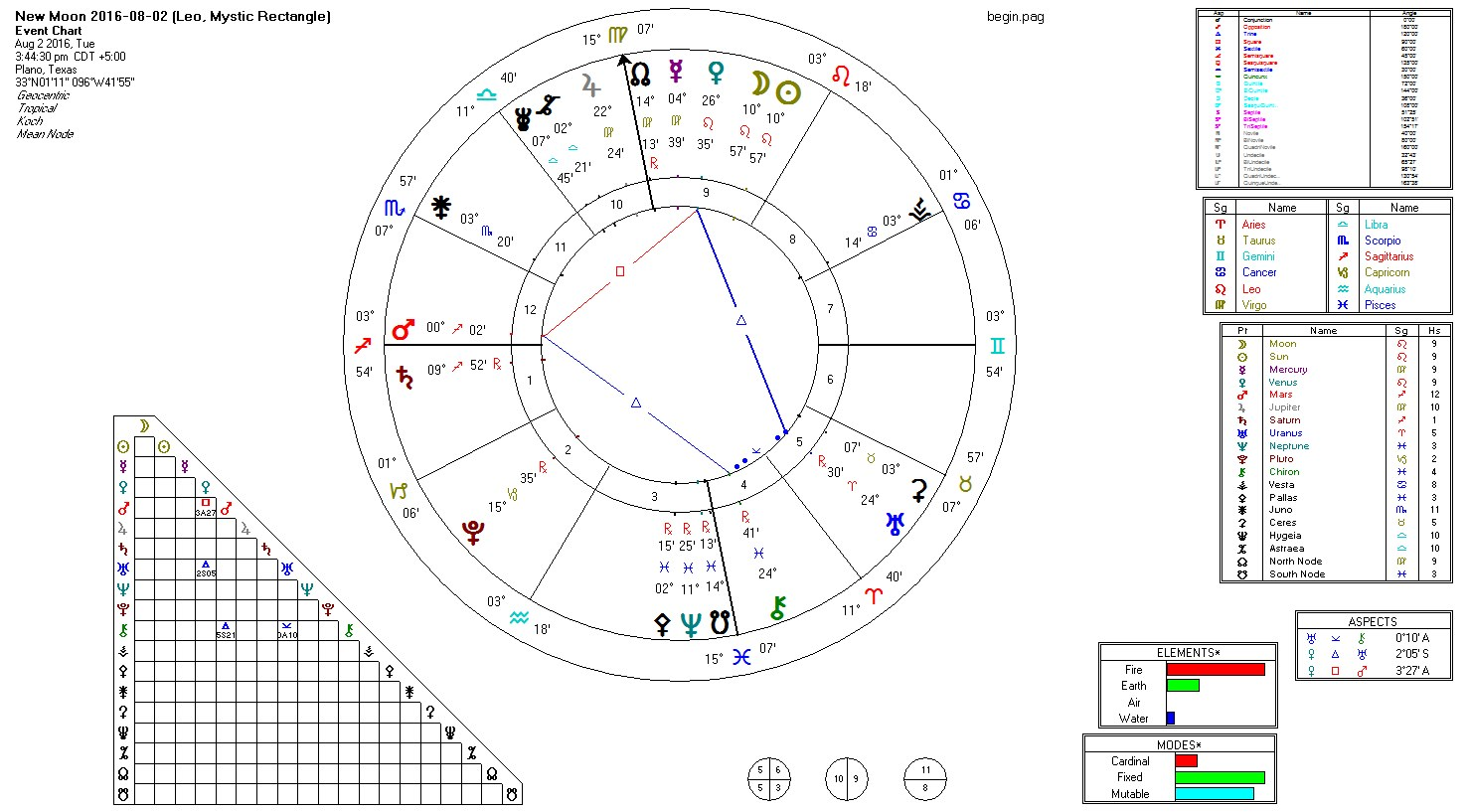 2016-08-02 New Moon (Leo, Hele)