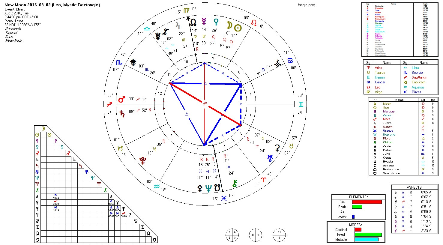 2016-08-02 New Moon (Leo, Kite Key)