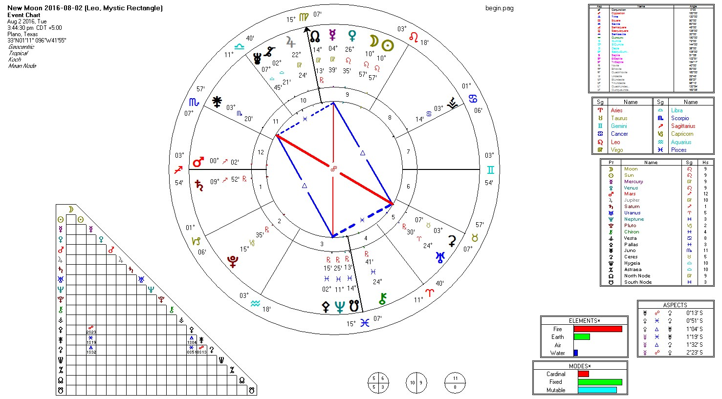 2016-08-02 New Moon (Leo, Mystic Rectangle).jpg