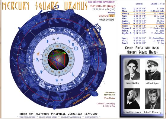 Mercury square Uranus