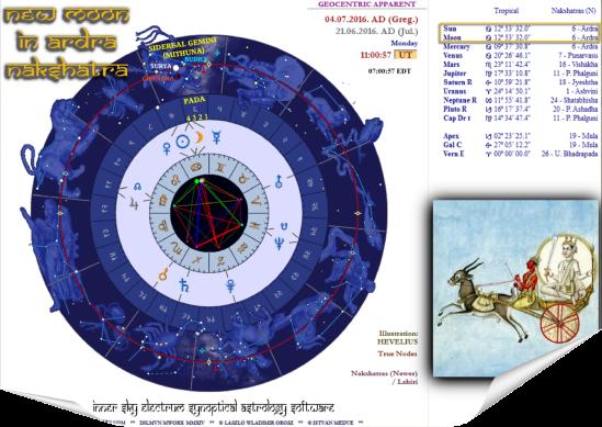 Hindu New Moon