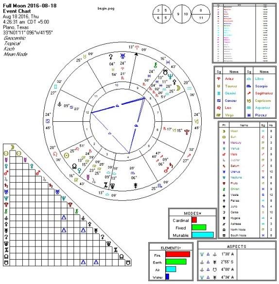 Full Moon 2016-08-18 Grand Trines