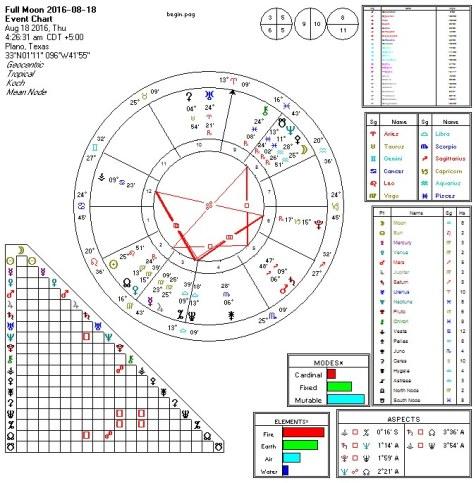 Full Moon 2016-08-18 T-Squares