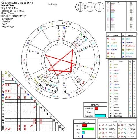 Solar Eclipse 2016-09-01 T-Squares (NM, Mercury Rx)