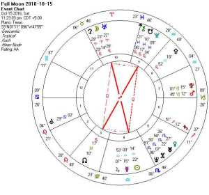 2016-10-15-full-moon-aries-libra-hard-rectangle