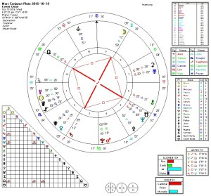 2016-10-19-mars-conjunct-pluto-grand-cross
