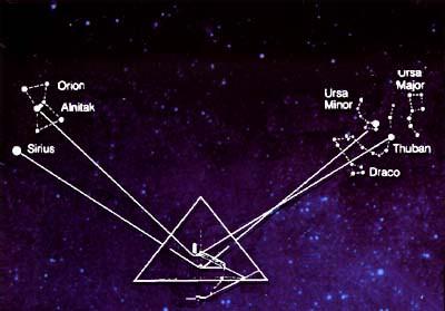 Draco, dragons, Egypt, Astronomy