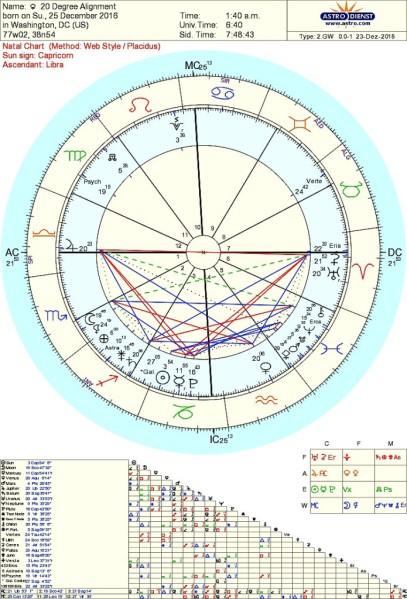 Christmas Astrology Tara Greene