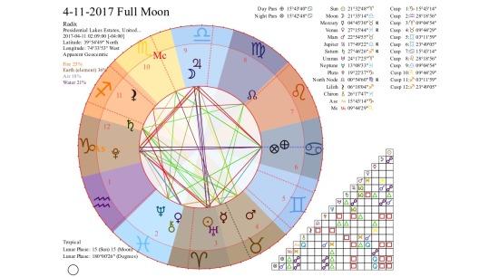 4-11-2017 Full Moon
