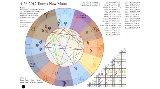 4-26-2017 Taurus New Moon