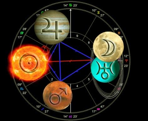 Mars Trine Jupiter